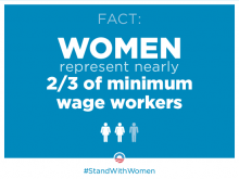 Women represent nearly two-thirds of minimum wage workers